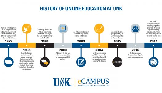 UNK eCampus experiences numerous changes, rapid growth over past 42 years